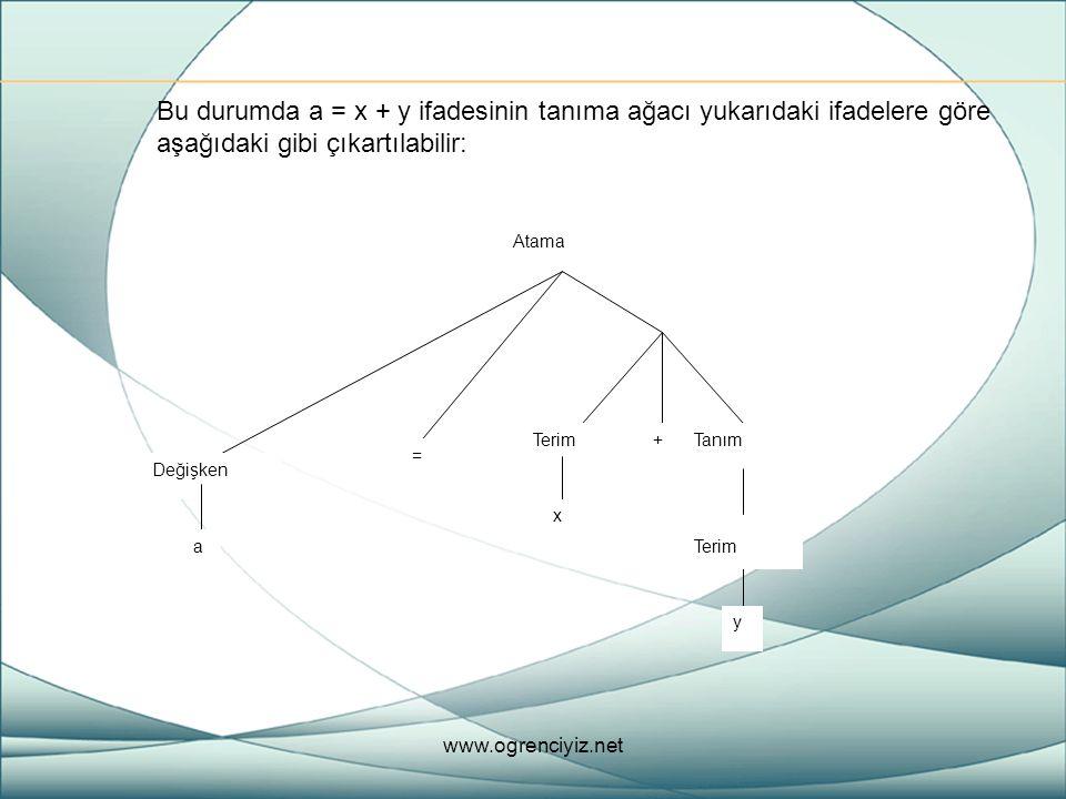 Bu durumda a = x + y ifadesinin tanıma ağacı yukarıdaki ifadelere göre aşağıdaki gibi çıkartılabilir: Değişken a = Atama TanımTerim+ y x www.ogrenciyi