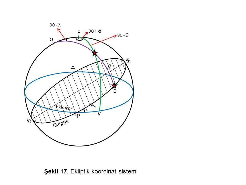 Ekliptik Q   P  Ekvator ♋ ♑ ♎ ♈ < 90 -  E 90 +  V 90 -  Şekil 17. Ekliptik koordinat sistemi
