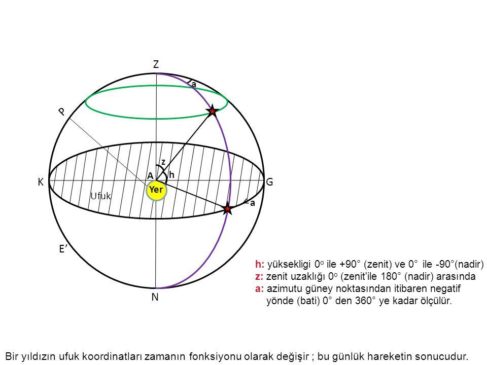 P KG E' Ufuk Yer Z N a < a h z A h: yüksekligi 0 o ile +90° (zenit) ve 0° ile -90°(nadir) z: zenit uzaklığı 0 o (zenit'ile 180° (nadir) arasında a: az