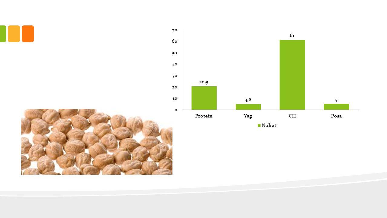 EKMEK VE TAHIL GRUBU • Saflaştırılmış olanlar yerine tam taneli olanları tercih edilmeli • Protein kalitesini arttırmak için kuru baklagillerle birlikte tüketilmeli • Enerji ihtiyacının karşılanması için her öğünde tüketilmeli Diyet yaparken yapılan en büyük yanlış Ekmeği Kesmek tir!