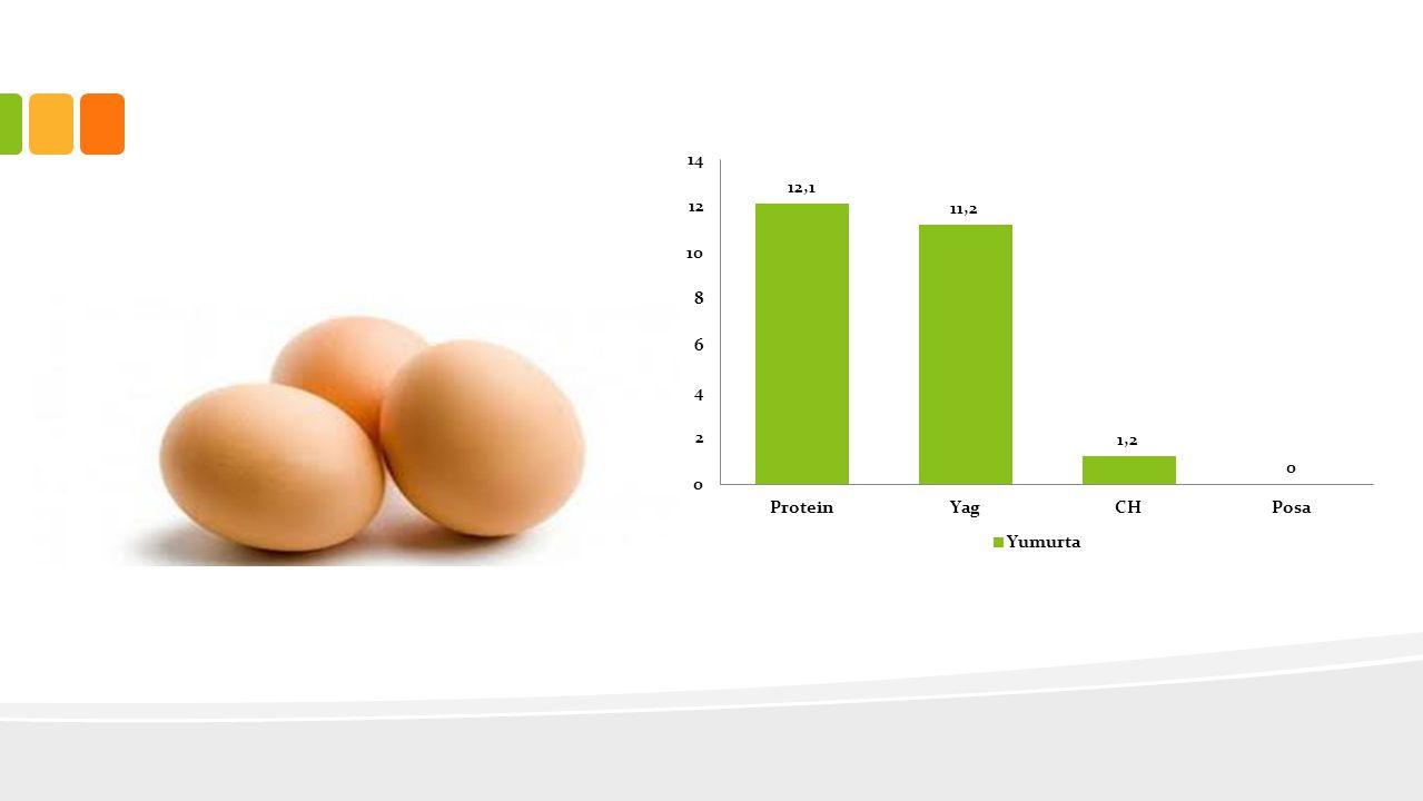 EKMEK VE TAHIL GRUBU • Günlük tüketimi kişinin enerji ihtiyacına göre değişmekle birlikte yetişkinler 6-10 porsiyon arasına tüketilebilir • 1 porsiyon= 1 dilim ekmek = 1 küçük kase pilav-makarna = 1 dilim Börek = 1 kase çorba Hamur işi, pasta, börek, poğaça, tatlı vs.