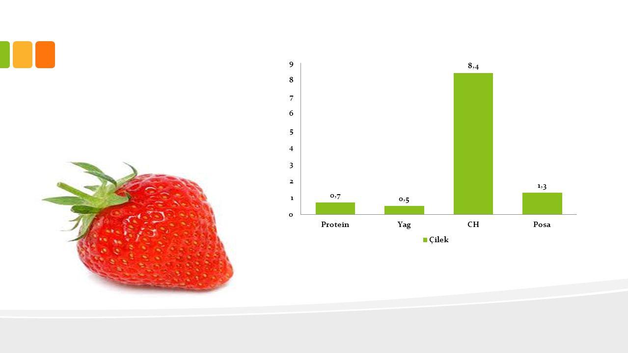 ET- YUMURTA-KURUBAKLAGİL GRUBU • Bu gruptaki besinlerin sindirimi güç olduğu için termik etkisi yüksektir.
