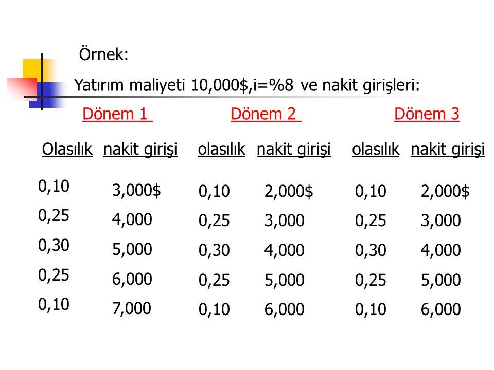 Örnek: Olasılık nakit girişi olasılık nakit girişi 0,10 0,25 0,30 0,25 0,10 3,000$ 4,000 5,000 6,000 7,000 olasılık nakit girişi 0,10 0,25 0,30 0,25 0,10 2,000$ 3,000 4,000 5,000 6,000 0,10 0,25 0,30 0,25 0,10 2,000$ 3,000 4,000 5,000 6,000 Dönem 1 Dönem 2 Dönem 3 Yatırım maliyeti 10,000$,i=%8 ve nakit girişleri: