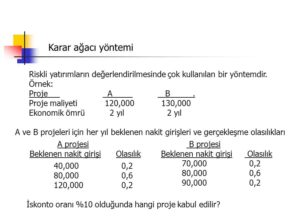 Karar ağacı yöntemi Riskli yatırımların değerlendirilmesinde çok kullanılan bir yöntemdir. Örnek: Proje A B. Proje maliyeti 120,000 130,000 Ekonomik ö