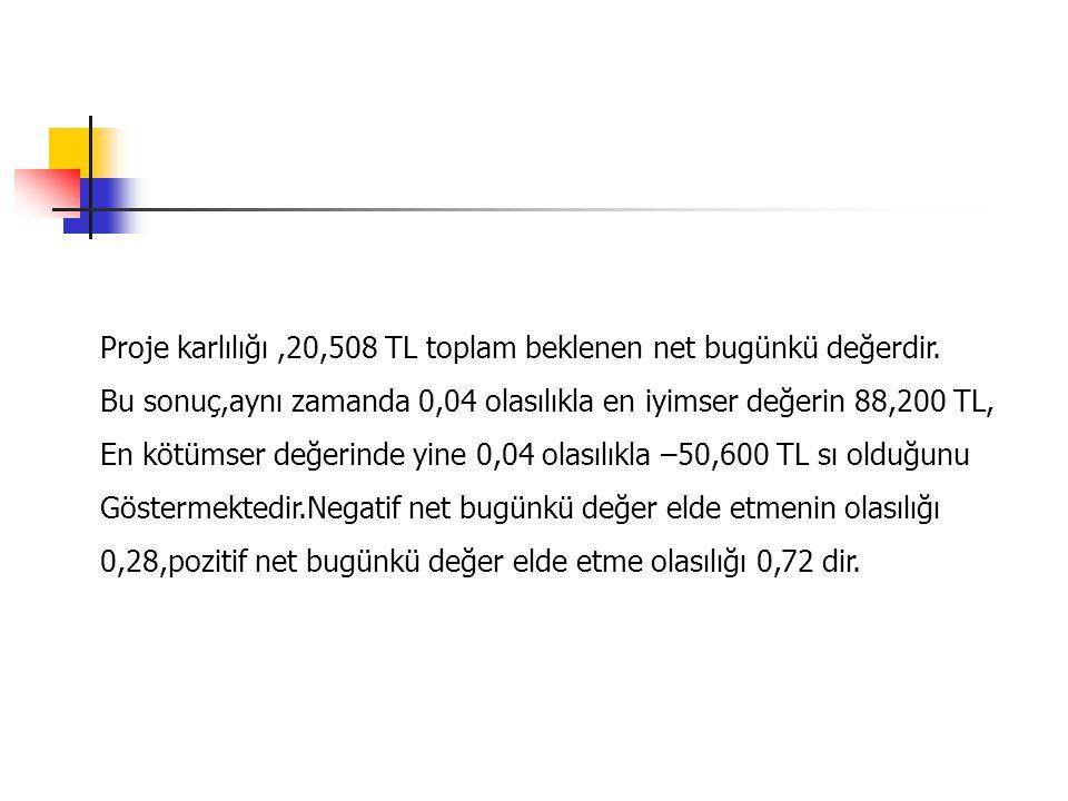 Proje karlılığı,20,508 TL toplam beklenen net bugünkü değerdir.
