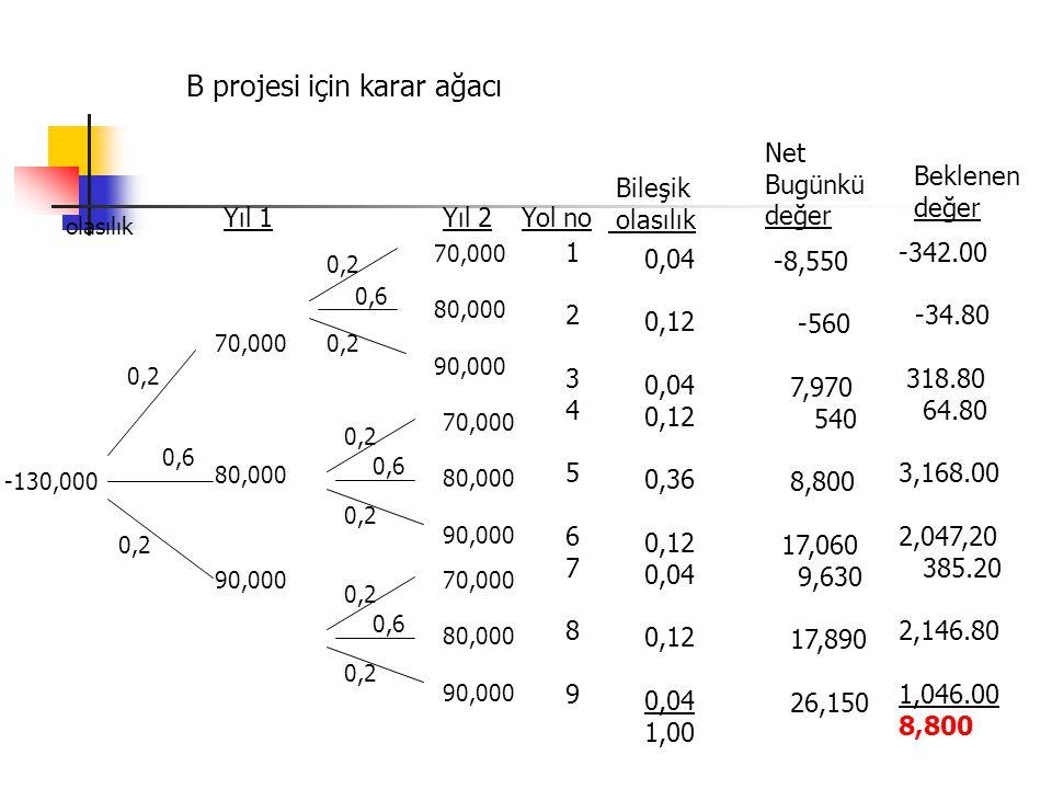 -130,000 0,04 0,12 0,04 0,12 0,36 0,12 0,04 0,12 0,04 1,00 B projesi için karar ağacı olasılık 0,2 0,6 0,2 Yıl 1 70,000 80,000 90,000 0,6 0,2 Yıl 2 70,000 80,000 90,000 70,000 80,000 90,000 70,000 80,000 90,000 0,6 Yol no 123456789123456789 Bileşik olasılık Net Bugünkü değer Beklenen değer -8,550 -560 7,970 540 8,800 17,060 9,630 17,890 26,150 -342.00 -34.80 318.80 64.80 3,168.00 2,047,20 385.20 2,146.80 1,046.00 8,800