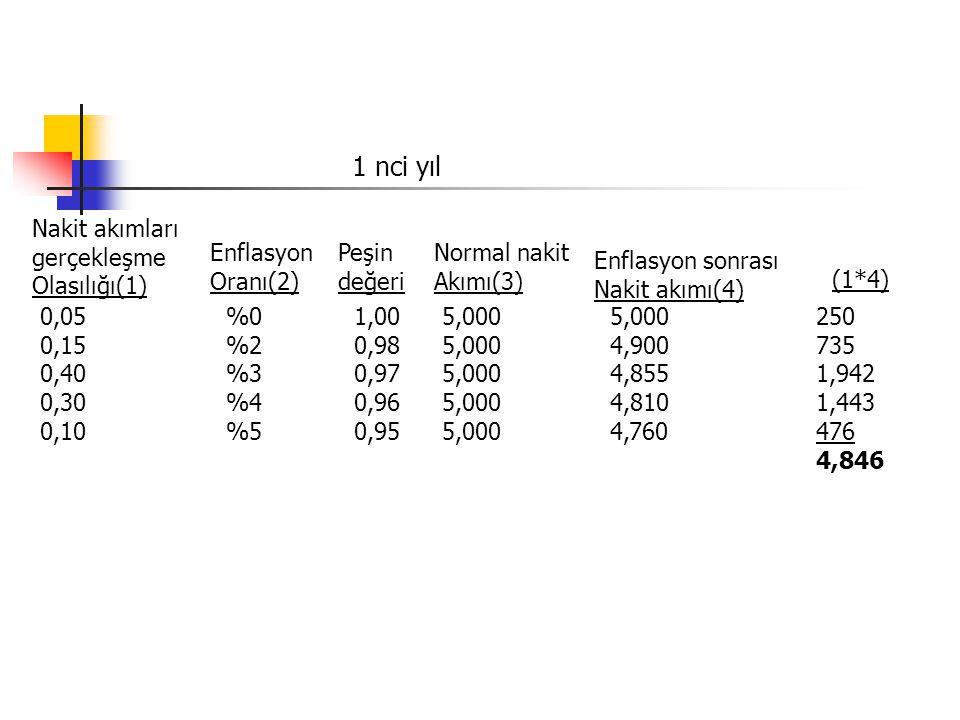 5,000 Nakit akımları gerçekleşme Olasılığı(1) Enflasyon Oranı(2) Peşin değeri Normal nakit Akımı(3) Enflasyon sonrası Nakit akımı(4) 0,05 0,15 0,40 0,30 0,10 %0 %2 %3 %4 %5 1,00 0,98 0,97 0,96 0,95 5,000 4,900 4,855 4,810 4,760 (1*4) 250 735 1,942 1,443 476 4,846 1 nci yıl
