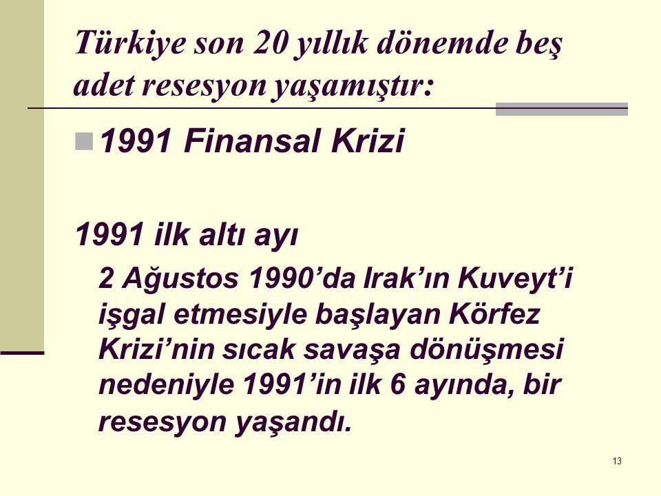 13 Türkiye son 20 yıllık dönemde beş adet resesyon yaşamıştır:  1991 Finansal Krizi 1991 ilk altı ayı 2 Ağustos 1990'da Irak'ın Kuveyt'i işgal etmesi