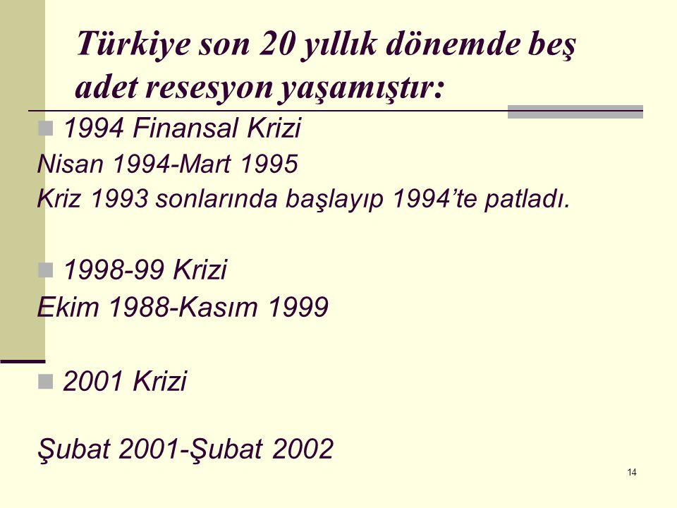 14 Türkiye son 20 yıllık dönemde beş adet resesyon yaşamıştır:  1994 Finansal Krizi Nisan 1994-Mart 1995 Kriz 1993 sonlarında başlayıp 1994'te patlad