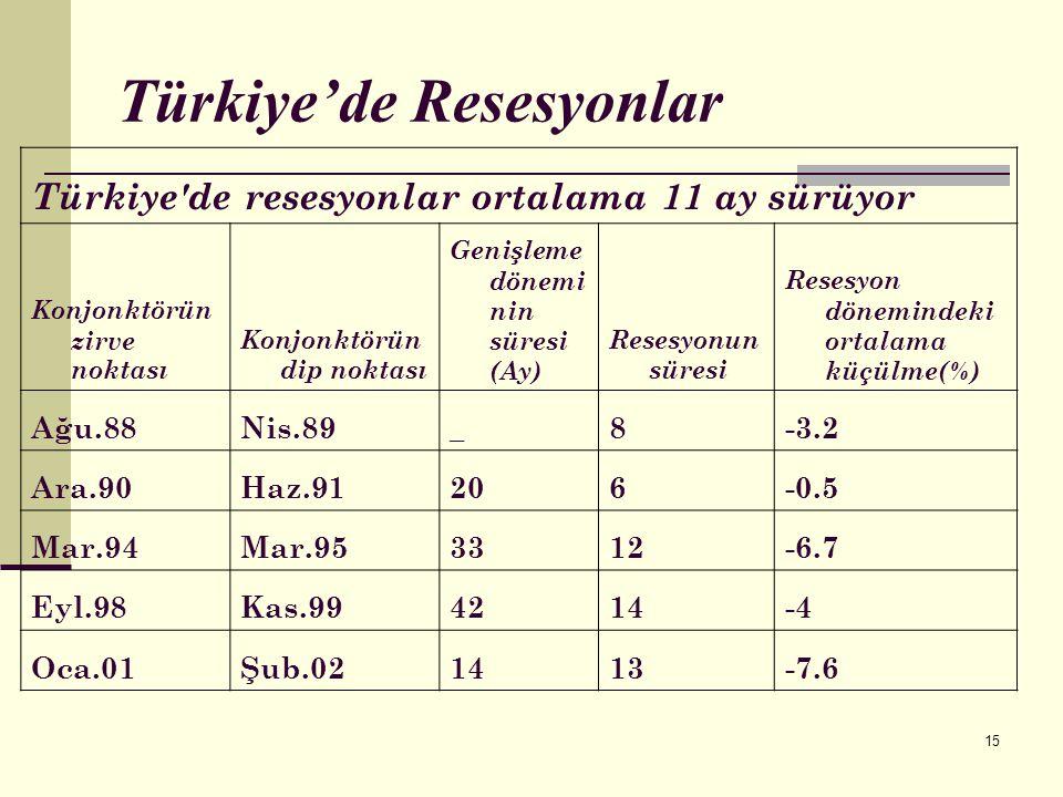 15 Türkiye'de Resesyonlar Türkiye'de resesyonlar ortalama 11 ay sürüyor Konjonktörün zirve noktası Konjonktörün dip noktası Genişleme dönemi nin süres
