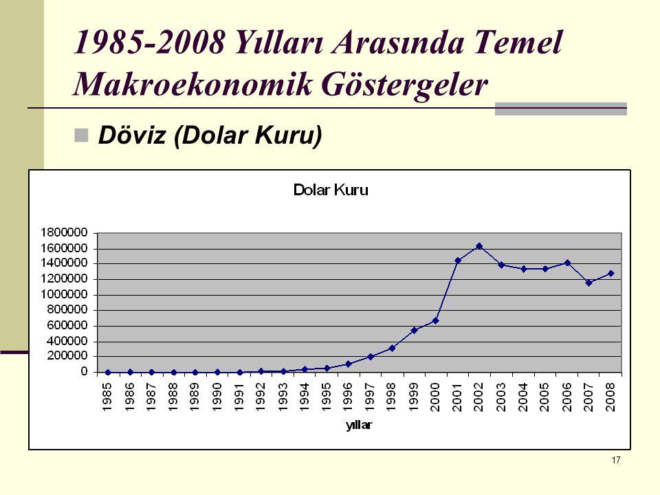 17 1985-2008 Yılları Arasında Temel Makroekonomik Göstergeler  Döviz (Dolar Kuru)