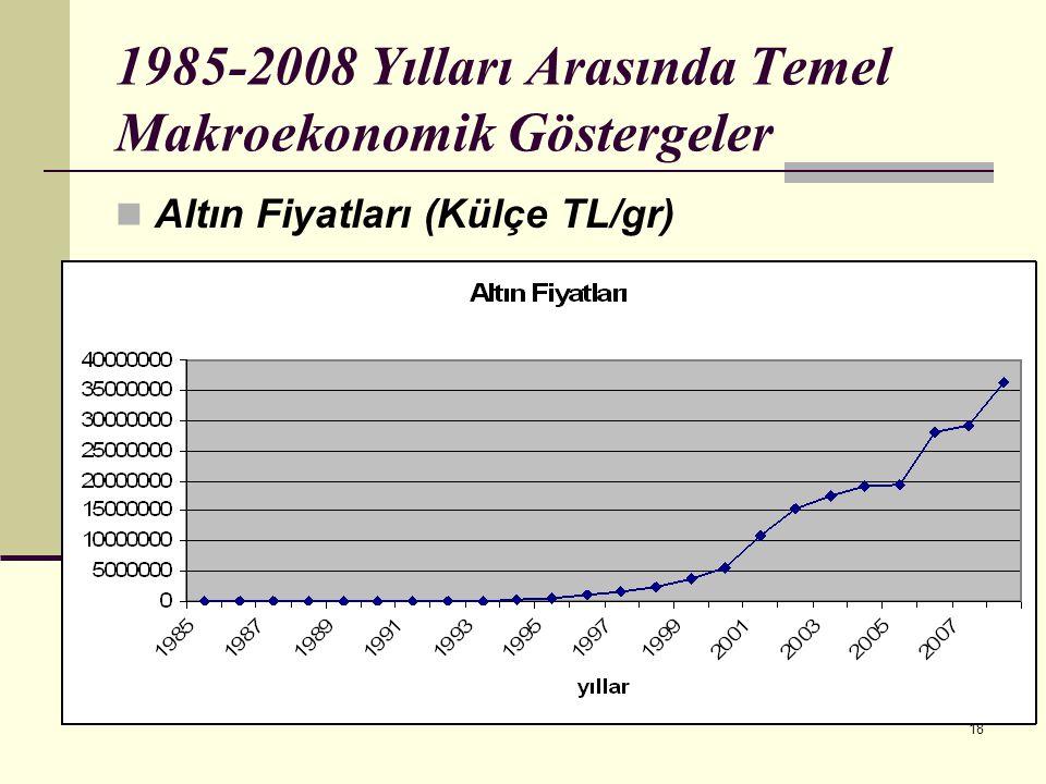 18 1985-2008 Yılları Arasında Temel Makroekonomik Göstergeler  Altın Fiyatları (Külçe TL/gr)