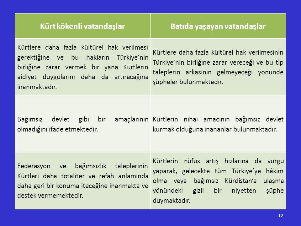 Kürt kökenli vatandaşlarBatıda yaşayan vatandaşlar Kürtlere daha fazla kültürel hak verilmesi gerektiğine ve bu hakların Türkiye'nin birliğine zarar v