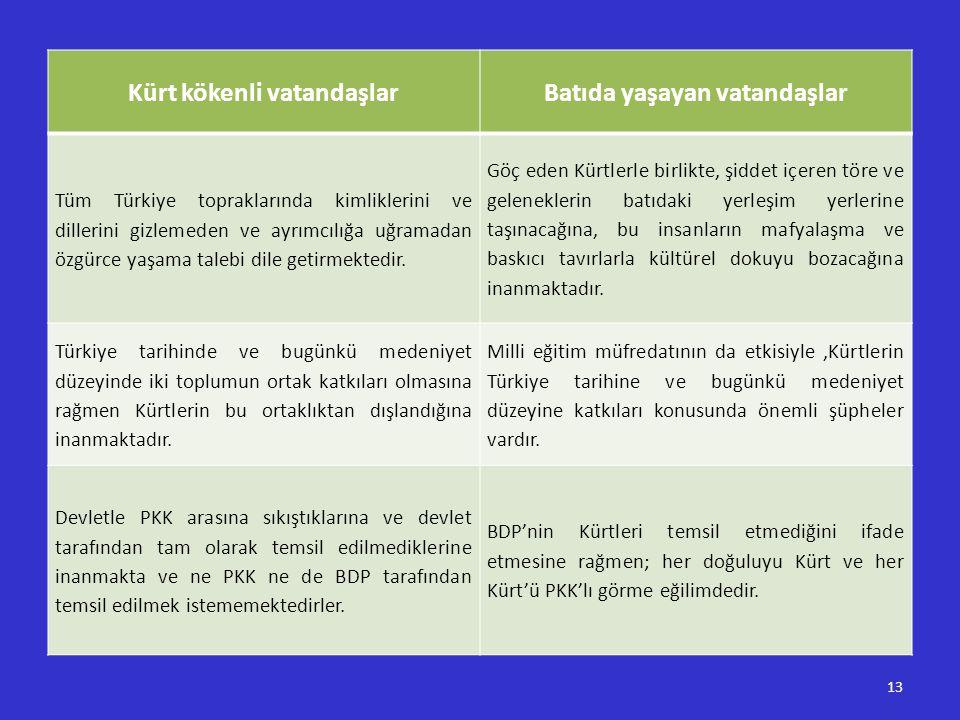 Kürt kökenli vatandaşlarBatıda yaşayan vatandaşlar Tüm Türkiye topraklarında kimliklerini ve dillerini gizlemeden ve ayrımcılığa uğramadan özgürce yaş