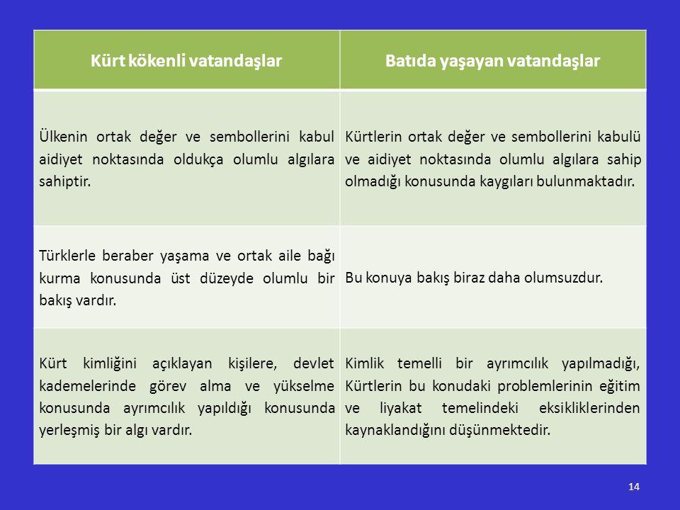 14 Kürt kökenli vatandaşlarBatıda yaşayan vatandaşlar Ülkenin ortak değer ve sembollerini kabul aidiyet noktasında oldukça olumlu algılara sahiptir. K
