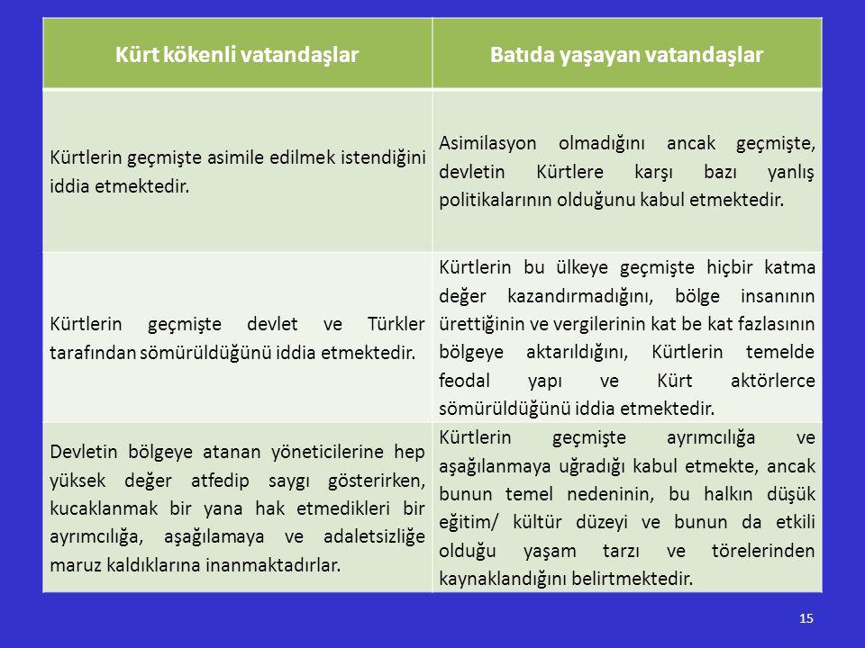 15 Kürt kökenli vatandaşlarBatıda yaşayan vatandaşlar Kürtlerin geçmişte asimile edilmek istendiğini iddia etmektedir. Asimilasyon olmadığını ancak ge