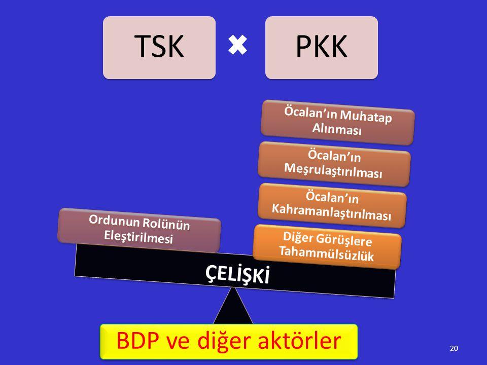 TSKPKK Diğer Görüşlere Tahammülsüzlük Öcalan'ın Kahramanlaştırılması Öcalan'ın Meşrulaştırılması Öcalan'ın Muhatap Alınması Ordunun Rolünün Eleştirilm