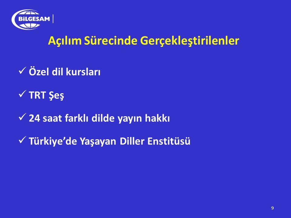 TSKPKK Diğer Görüşlere Tahammülsüzlük Öcalan'ın Kahramanlaştırılması Öcalan'ın Meşrulaştırılması Öcalan'ın Muhatap Alınması Ordunun Rolünün Eleştirilmesi 20 BDP ve diğer aktörler ÇELİŞKİ