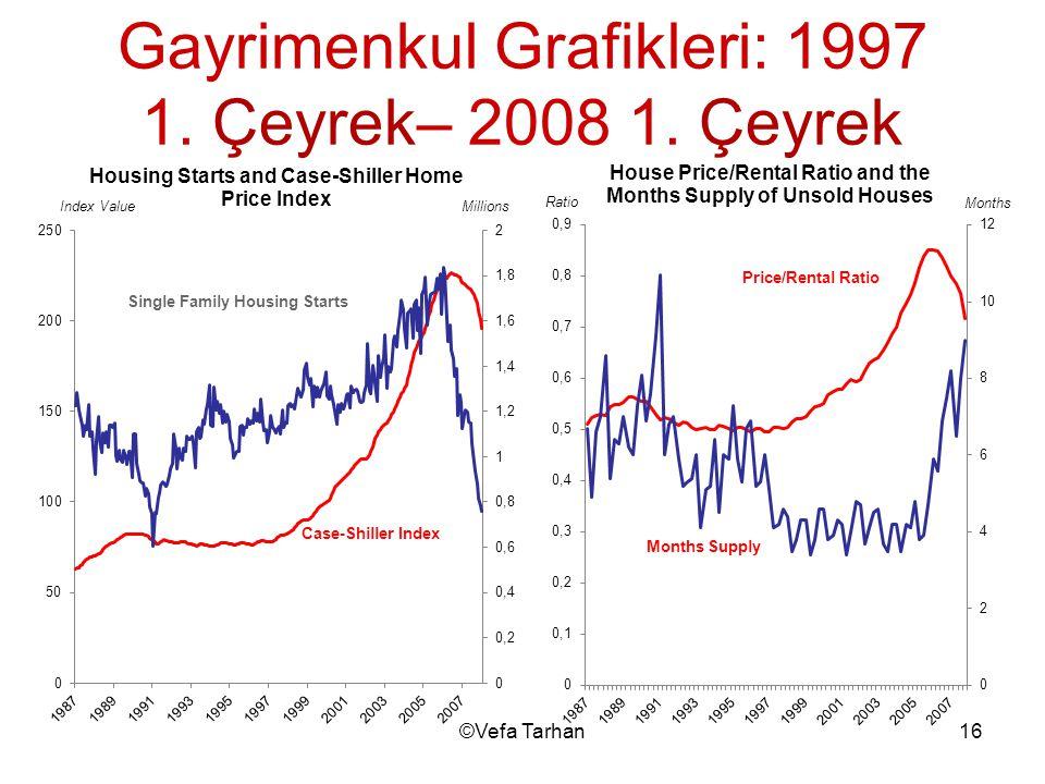 16©Vefa Tarhan Gayrimenkul Grafikleri: 1997 1. Çeyrek– 2008 1. Çeyrek