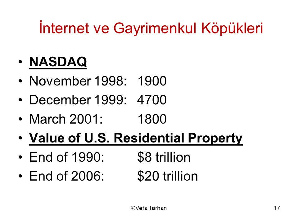 17©Vefa Tarhan İnternet ve Gayrimenkul Köpükleri •NASDAQ •November 1998:1900 •December 1999:4700 •March 2001:1800 •Value of U.S. Residential Property