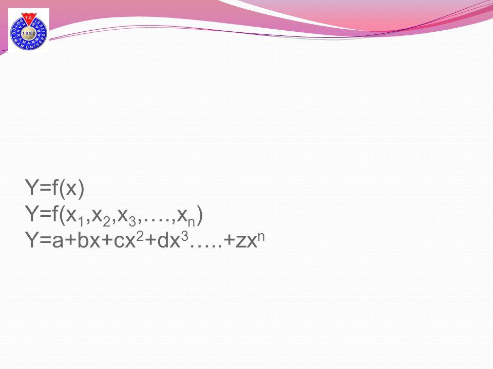 Y=f(x) Y=f(x 1,x 2,x 3,….,x n ) Y=a+bx+cx 2 +dx 3 …..+zx n