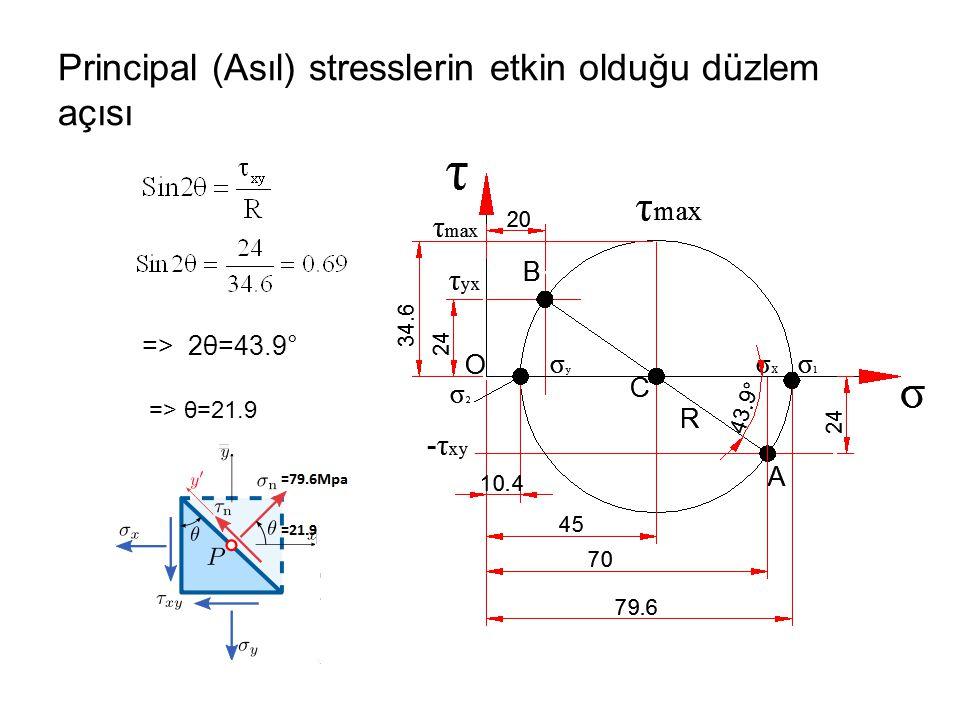 Principal (Asıl) stresslerin etkin olduğu düzlem açısı => 2θ=43.9° => θ=21.9