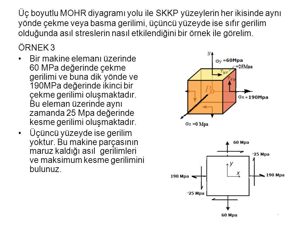 Üç boyutlu MOHR diyagramı yolu ile SKKP yüzeylerin her ikisinde aynı yönde çekme veya basma gerilimi, üçüncü yüzeyde ise sıfır gerilim olduğunda asıl