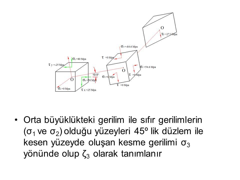 •Orta büyüklükteki gerilim ile sıfır gerilimlerin (σ 1 ve σ 2 ) olduğu yüzeyleri 45º lik düzlem ile kesen yüzeyde oluşan kesme gerilimi σ 3 yönünde ol