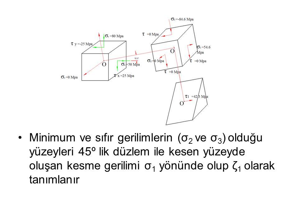 •Minimum ve sıfır gerilimlerin (σ 2 ve σ 3 ) olduğu yüzeyleri 45º lik düzlem ile kesen yüzeyde oluşan kesme gerilimi σ 1 yönünde olup ζ 1 olarak tanım
