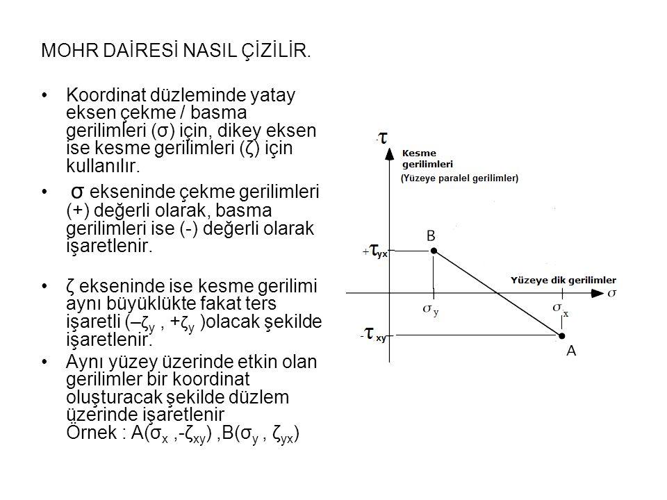 MOHR DAİRESİ NASIL ÇİZİLİR. •Koordinat düzleminde yatay eksen çekme / basma gerilimleri (σ) için, dikey eksen ise kesme gerilimleri (ζ) için kullanılı