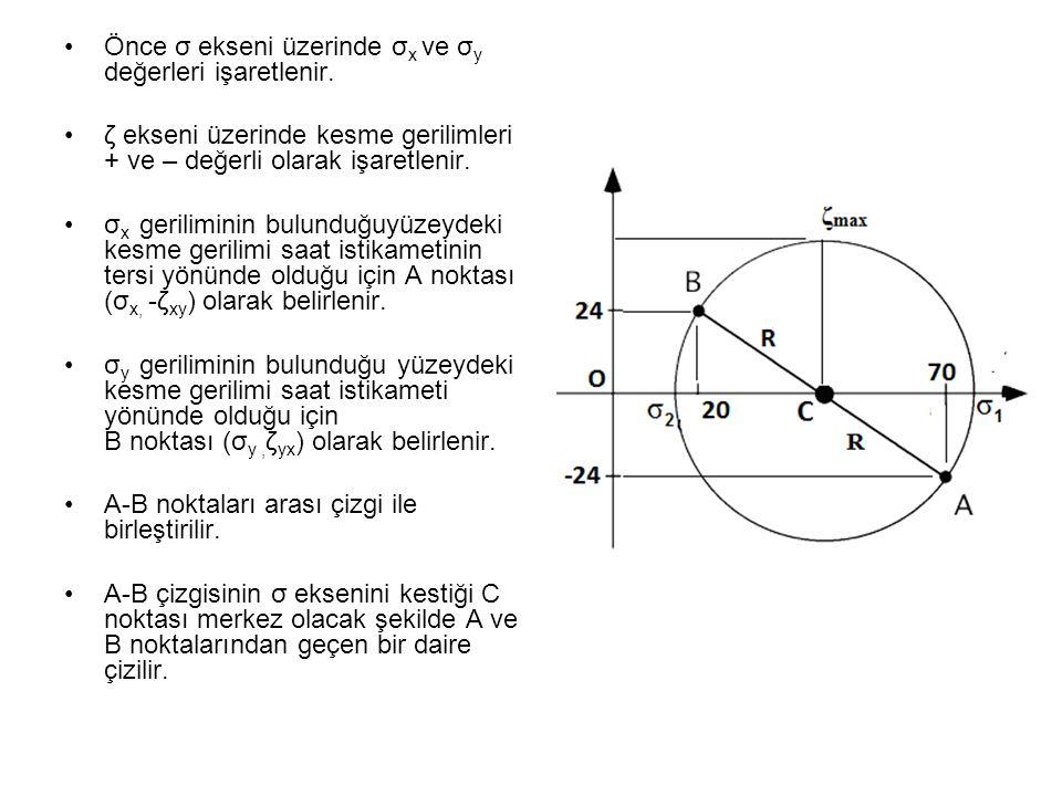 •Önce σ ekseni üzerinde σ x ve σ y değerleri işaretlenir. •ζ ekseni üzerinde kesme gerilimleri + ve – değerli olarak işaretlenir. •σ x geriliminin bul