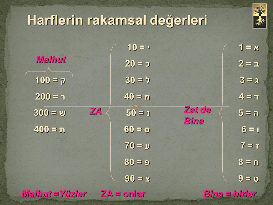 א = 1י = 10 ב = 2כ = 20 ג = 3ל = 30 ק = 100 ד = 4מ = 40 ר = 200 ה = 5נ = 50 ש = 300 ו = 6ס = 60 ת = 400 ז = 7ע = 70 ח = 8פ = 80 ט = 9צ = 90 Zat de Bin