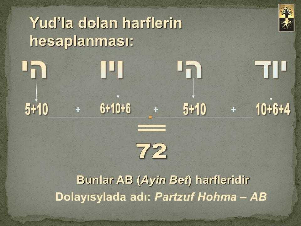 Yud'la dolan harflerin hesaplanması: Dolayısylada adı: Partzuf Hohma – AB +++ Bunlar AB (Ayin Bet) harfleridir