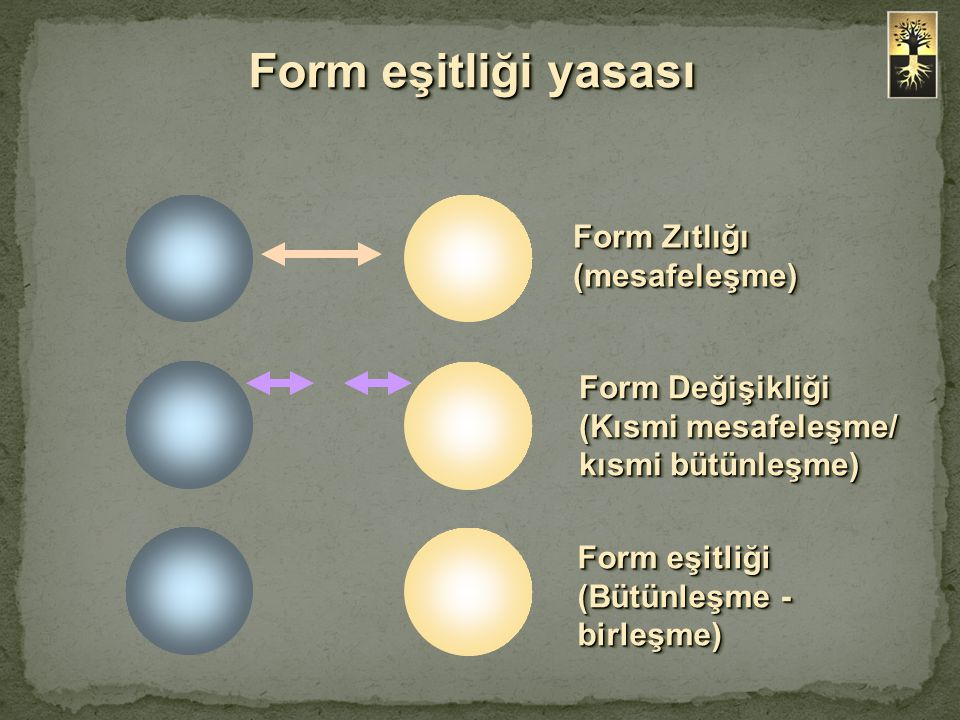 Form eşitliği yasası Form Zıtlığı (mesafeleşme) Form Değişikliği (Kısmi mesafeleşme/ kısmi bütünleşme) Form eşitliği (Bütünleşme - birleşme)