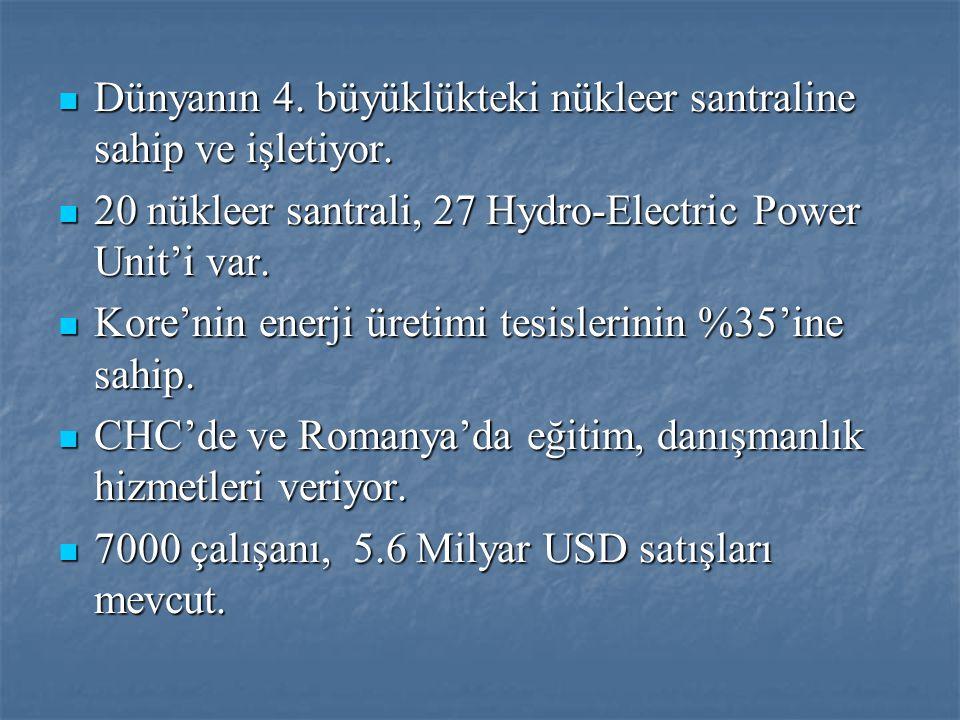  Dünyanın 4. büyüklükteki nükleer santraline sahip ve işletiyor.  20 nükleer santrali, 27 Hydro-Electric Power Unit'i var.  Kore'nin enerji üretimi
