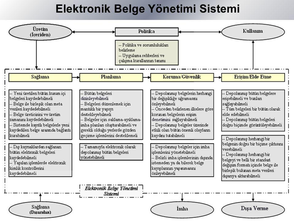 Elektronik Belge Yönetimi Sistemi …………………..