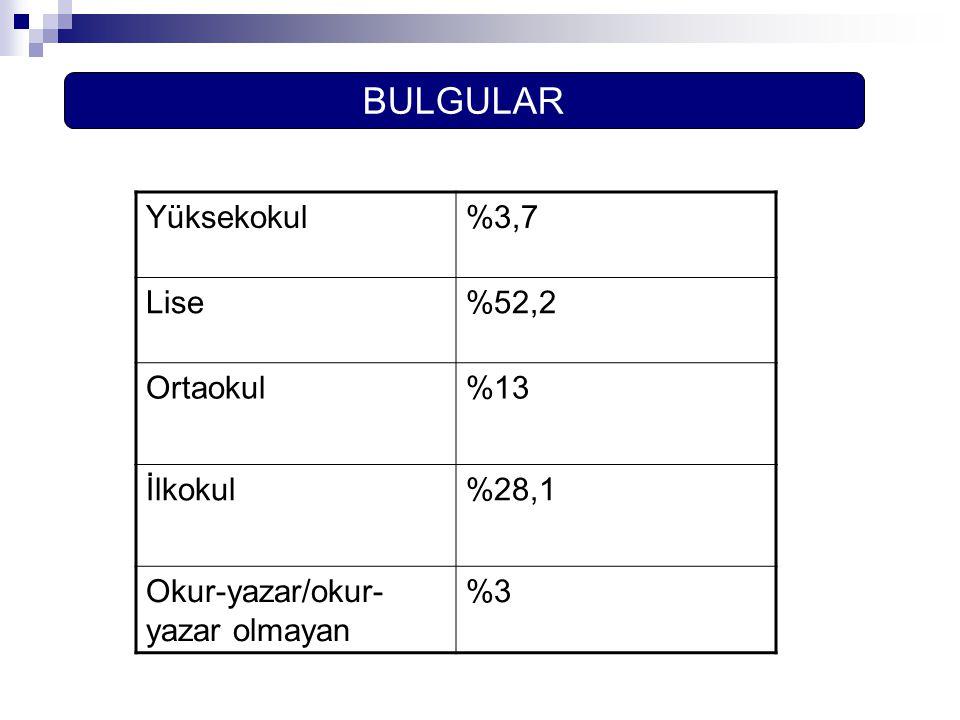 BULGULAR Yüksekokul%3,7 Lise%52,2 Ortaokul%13 İlkokul%28,1 Okur-yazar/okur- yazar olmayan %3