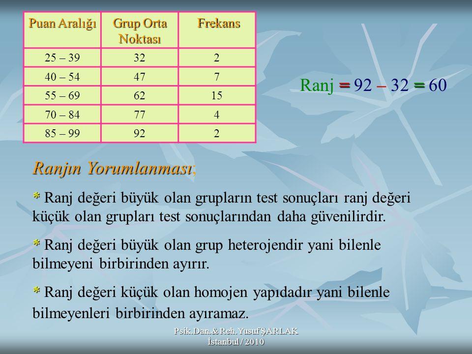 Psik.Dan.& Reh.Yusuf ŞARLAK İstanbul / 2010 Puan Aralığı Grup Orta Noktası Frekans Frekans 25 – 39322 40 – 54477 55 – 696215 70 – 84774 85 – 99922 ==