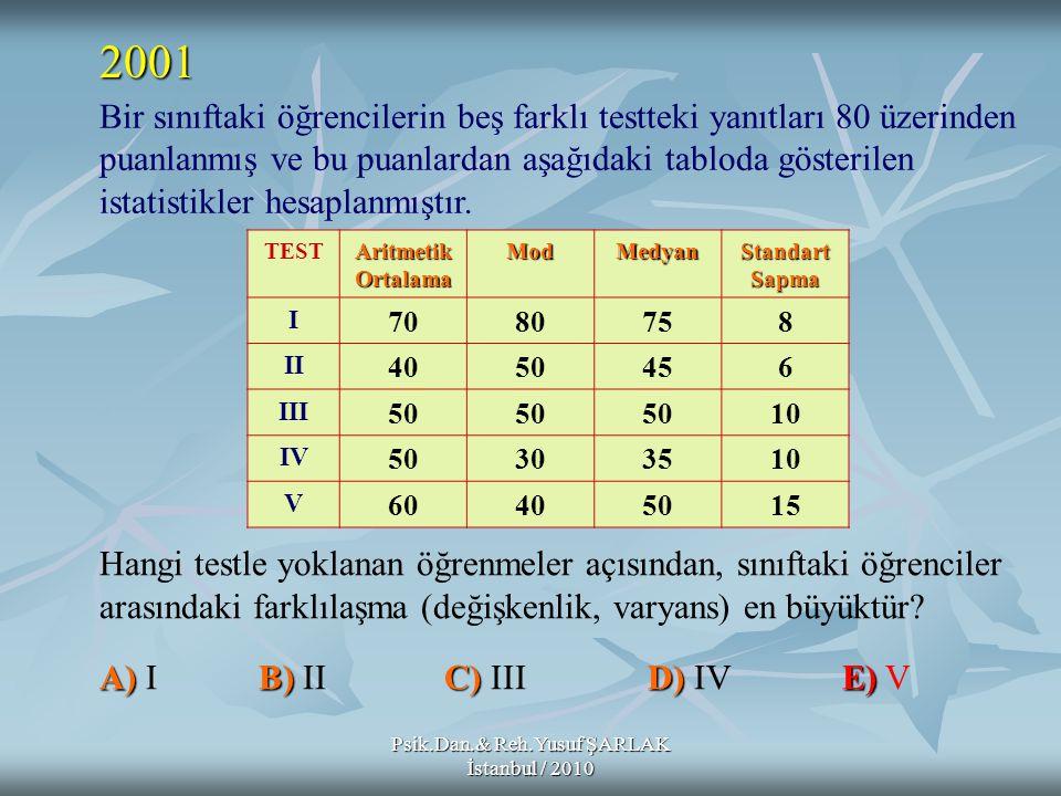 Psik.Dan.& Reh.Yusuf ŞARLAK İstanbul / 2010 Bir sınıftaki öğrencilerin beş farklı testteki yanıtları 80 üzerinden puanlanmış ve bu puanlardan aşağıdak