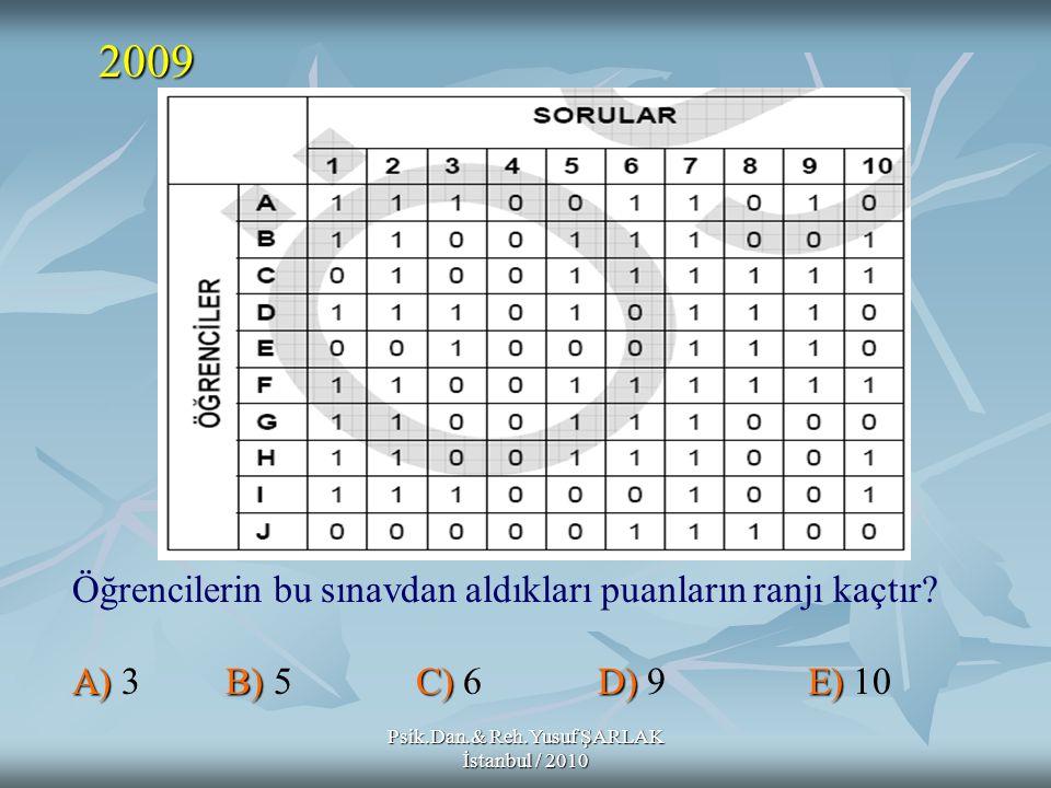 Psik.Dan.& Reh.Yusuf ŞARLAK İstanbul / 2010 Öğrencilerin bu sınavdan aldıkları puanların ranjı kaçtır? A)B) C)D)E) A) 3 B) 5 C) 6 D) 9 E) 10 2009