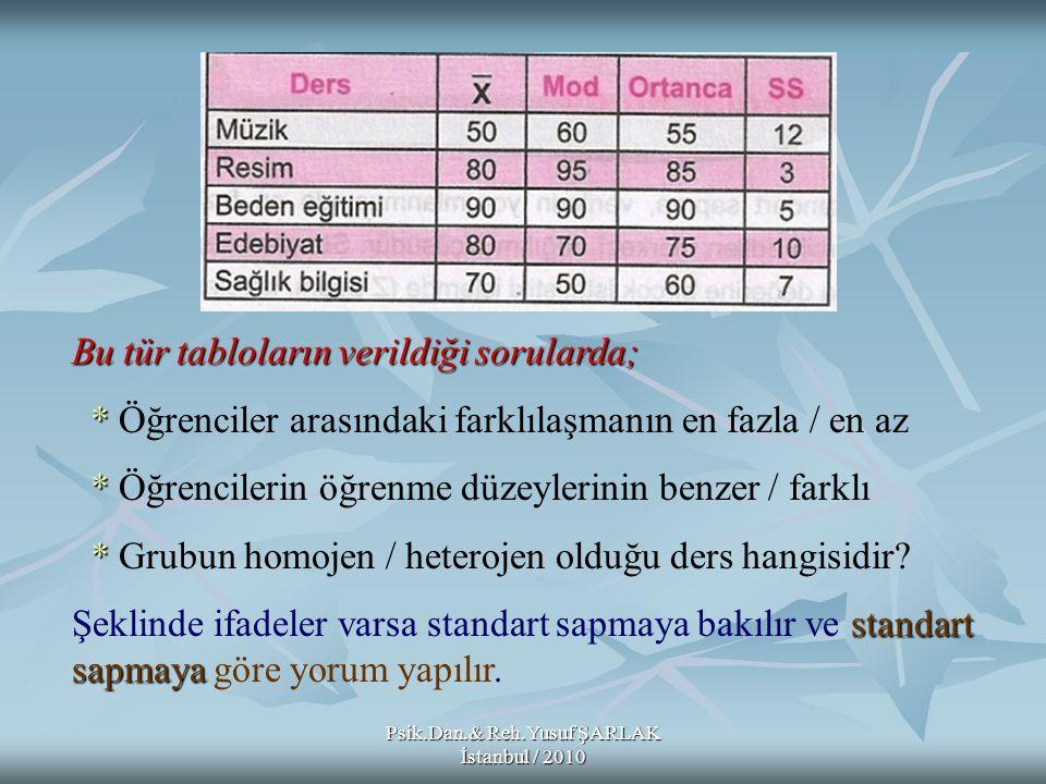 Psik.Dan.& Reh.Yusuf ŞARLAK İstanbul / 2010 Bu tür tabloların verildiği sorularda; * * Öğrenciler arasındaki farklılaşmanın en fazla / en az * * Öğren