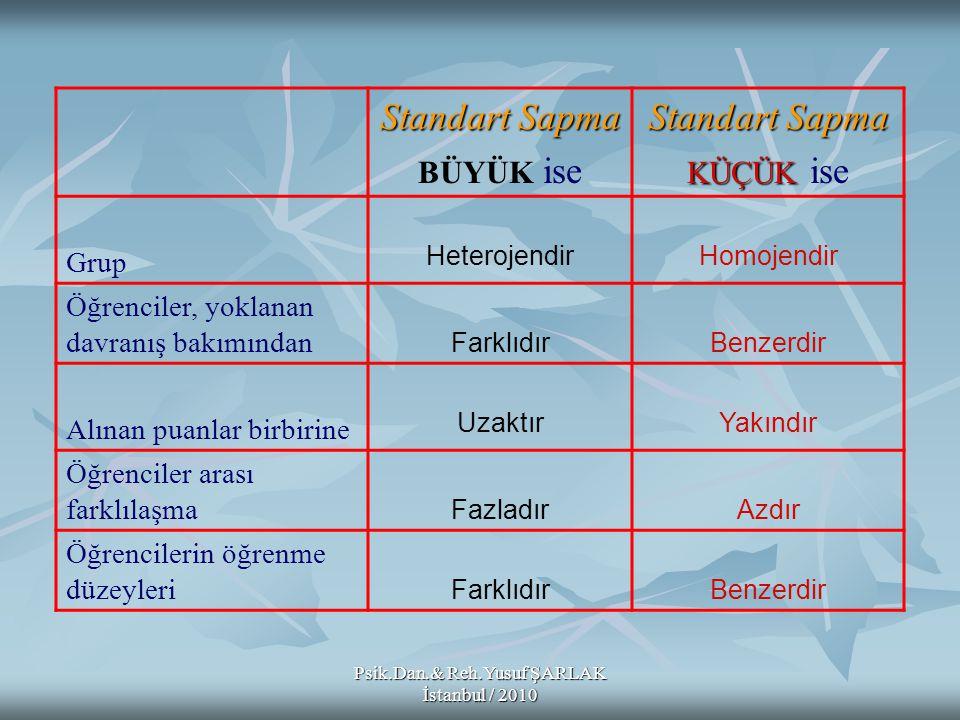 Psik.Dan.& Reh.Yusuf ŞARLAK İstanbul / 2010 Standart Sapma BÜYÜK ise Standart Sapma KÜÇÜK KÜÇÜK ise Grup HeterojendirHomojendir Öğrenciler, yoklanan d