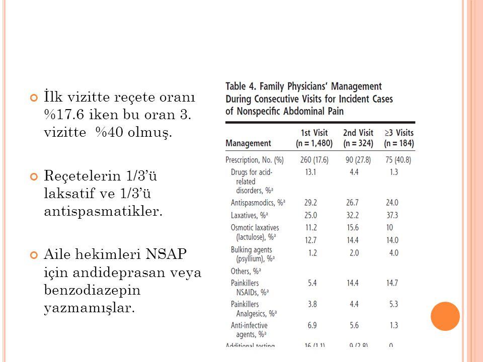 İlk vizitte reçete oranı %17.6 iken bu oran 3.vizitte %40 olmuş.