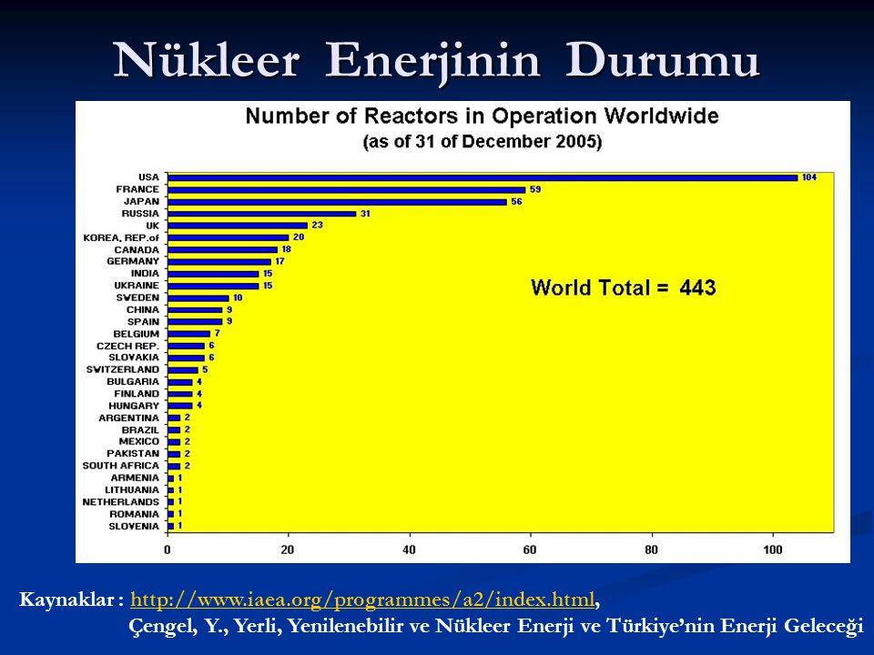 Nükleer Enerjinin Durumu Kaynaklar : http://www.iaea.org/programmes/a2/index.html,http://www.iaea.org/programmes/a2/index.html Çengel, Y., Yerli, Yeni