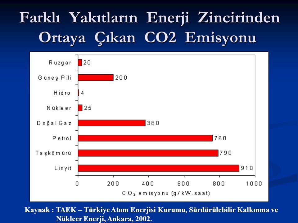 Farklı Yakıtların Enerji Zincirinden Ortaya Çıkan CO2 Emisyonu Farklı Yakıtların Enerji Zincirinden Ortaya Çıkan CO2 Emisyonu Kaynak : TAEK – Türkiye