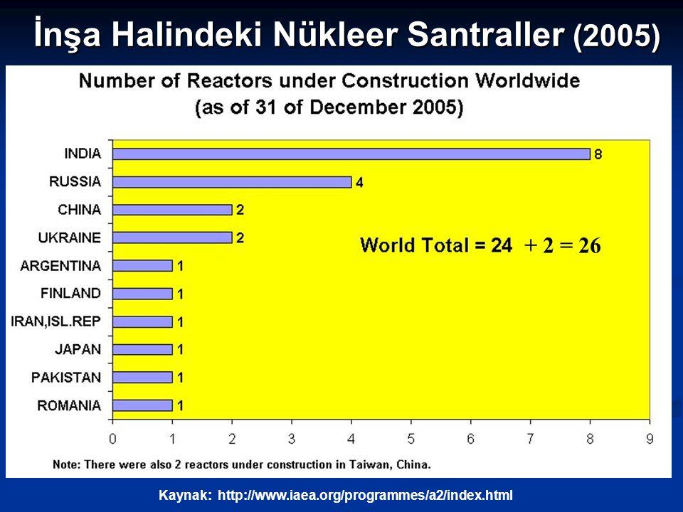 İnşa Halindeki Nükleer Santraller (2005) Kaynak: http://www.iaea.org/programmes/a2/index.html + 2 = 26