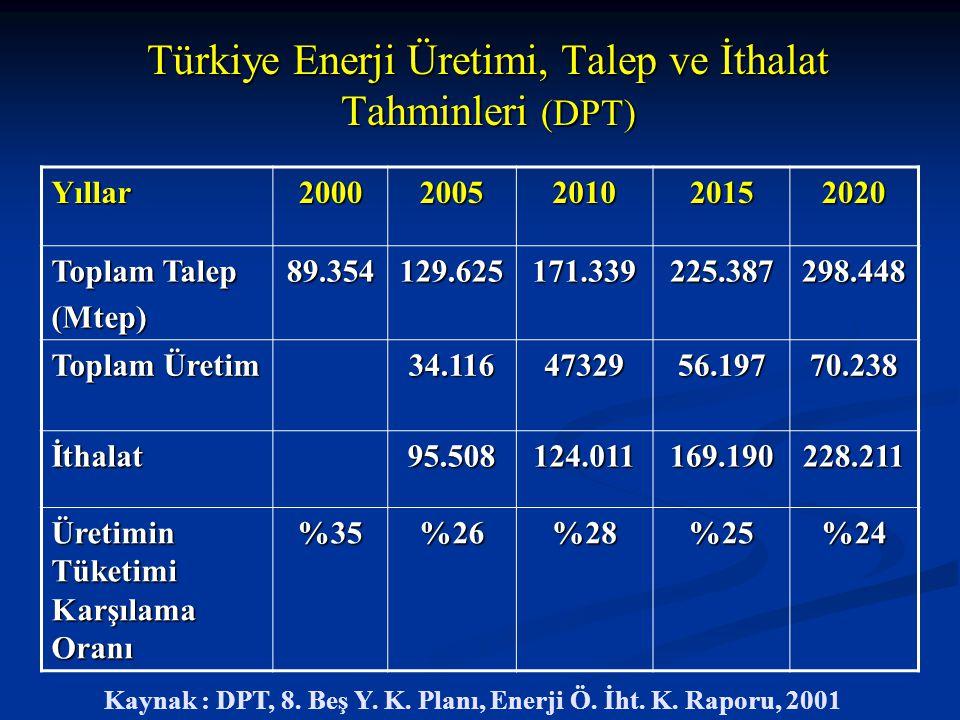 Türkiye Enerji Üretimi, Talep ve İthalat Tahminleri (DPT) Yıllar20002005201020152020 Toplam Talep (Mtep)89.354129.625171.339225.387298.448 Toplam Üret