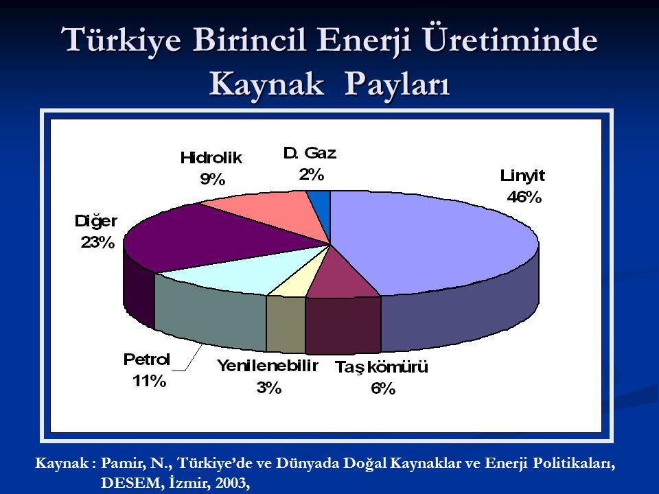 Türkiye Birincil Enerji Üretiminde Kaynak Payları Kaynak : Pamir, N., Türkiye'de ve Dünyada Doğal Kaynaklar ve Enerji Politikaları, DESEM, İzmir, 2003