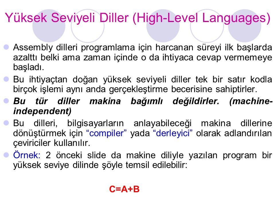 Yüksek Seviyeli Diller (High-Level Languages)  Assembly dilleri programlama için harcanan süreyi ilk başlarda azalttı belki ama zaman içinde o da iht