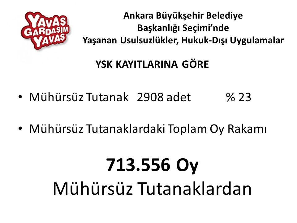 YSK KAYITLARINA GÖRE • Mühürsüz Tutanak 2908 adet% 23 • Mühürsüz Tutanaklardaki Toplam Oy Rakamı 713.556 Oy Mühürsüz Tutanaklardan Ankara Büyükşehir Belediye Başkanlığı Seçimi'nde Yaşanan Usulsuzlükler, Hukuk-Dışı Uygulamalar